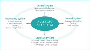 Contributing factors to allergies